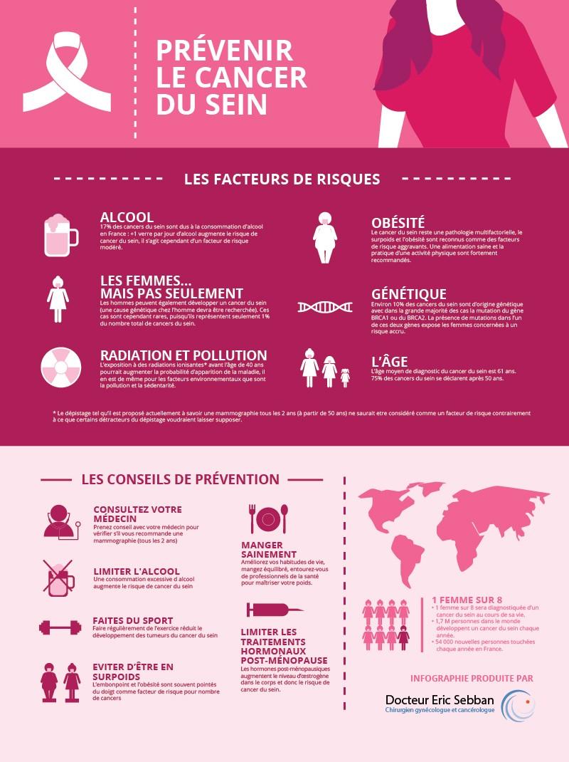 Infographie prévention cancer du sein