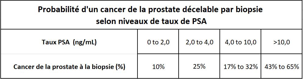 Tableau PSA et risque de cancer de prostate