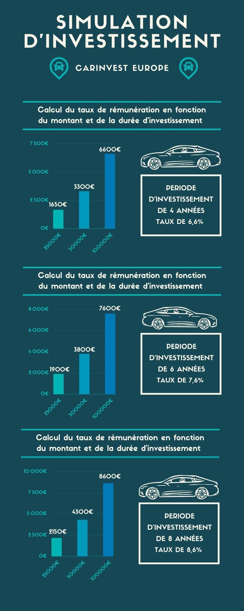 CAR INVEST Europe infographie rentabilité investissement
